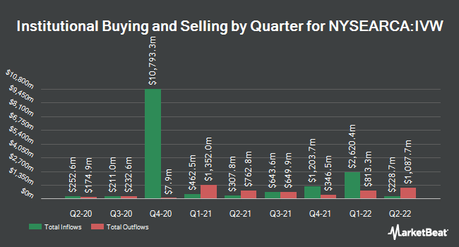 Institutional Ownership by Quarter for iShares S&P 500 Growth ETF (NYSEARCA:IVW)
