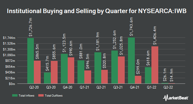 Institutional Ownership by Quarter for iShares Russell 1000 ETF (NYSEARCA:IWB)