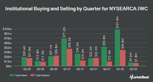 Institutional Ownership by Quarter for iShares Micro-Cap ETF (NYSEARCA:IWC)