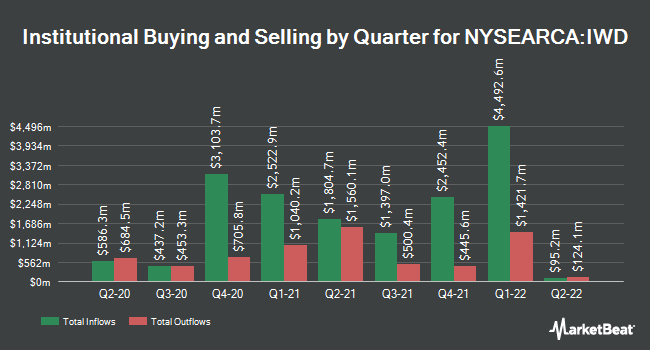 Institutional Ownership by Quarter for iShares Russell 1000 Value ETF (NYSEARCA:IWD)