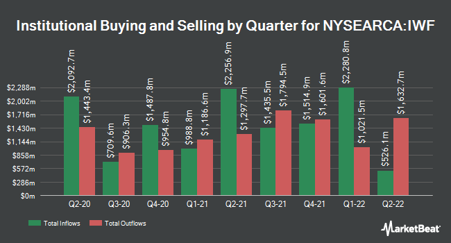 Institutional Ownership by Quarter for iShares Russell 1000 Growth ETF (NYSEARCA:IWF)
