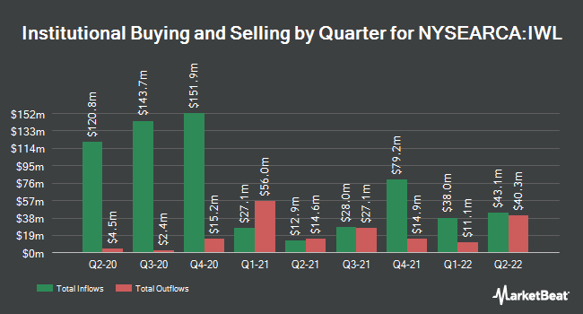 Institutional Ownership by Quarter for iShares Russell Top 200 ETF (NYSEARCA:IWL)