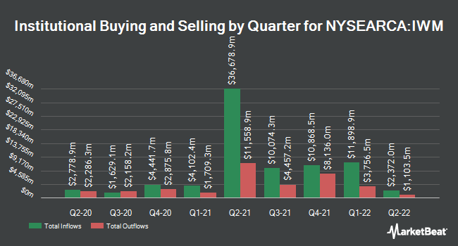 Institutional Ownership by Quarter for iShares Russell 2000 ETF (NYSEARCA:IWM)