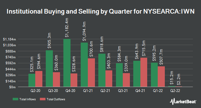 Institutional Ownership by Quarter for iShares Russell 2000 Value ETF (NYSEARCA:IWN)