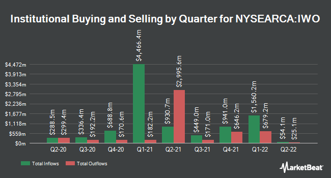 Institutional Ownership by Quarter for iShares Russell 2000 Growth ETF (NYSEARCA:IWO)