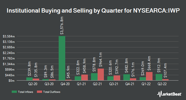 Institutional Ownership by Quarter for iShares Russell Mid-Cap Growth ETF (NYSEARCA:IWP)