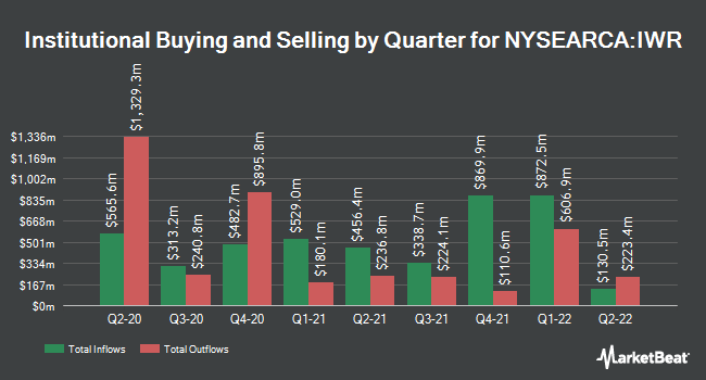 Institutional Ownership by Quarter for iShares Russell Mid-Cap ETF (NYSEARCA:IWR)
