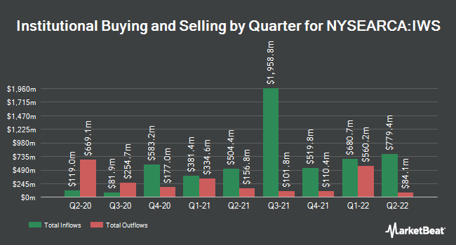 Institutional Ownership by Quarter for iShares Russell Mid-Cap Value ETF (NYSEARCA:IWS)