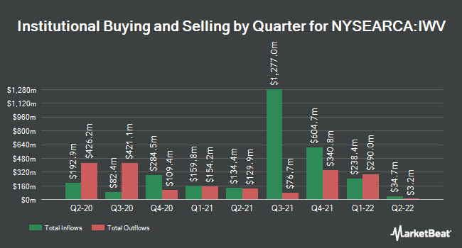 Institutional Ownership by Quarter for iShares Russell 3000 ETF (NYSEARCA:IWV)