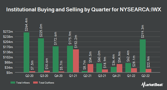 Institutional Ownership by Quarter for iShares Russell Top 200 Value ETF (NYSEARCA:IWX)