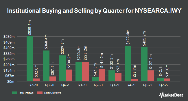 Institutional Ownership by Quarter for iShares Russell Top 200 Growth ETF (NYSEARCA:IWY)
