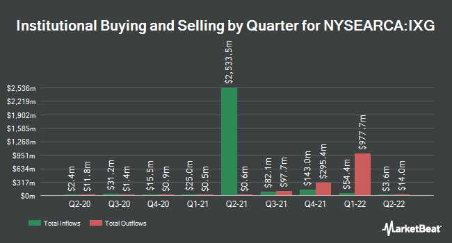 Institutional Ownership by Quarter for iShares Global Financials ETF (NYSEARCA:IXG)