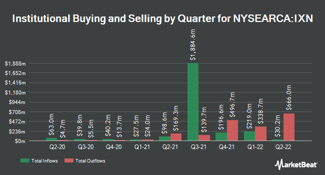 Institutional Ownership by Quarter for iShares Global Tech ETF (NYSEARCA:IXN)
