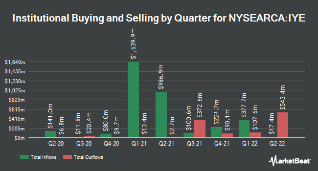 Institutional Ownership by Quarter for iShares U.S. Energy ETF (NYSEARCA:IYE)