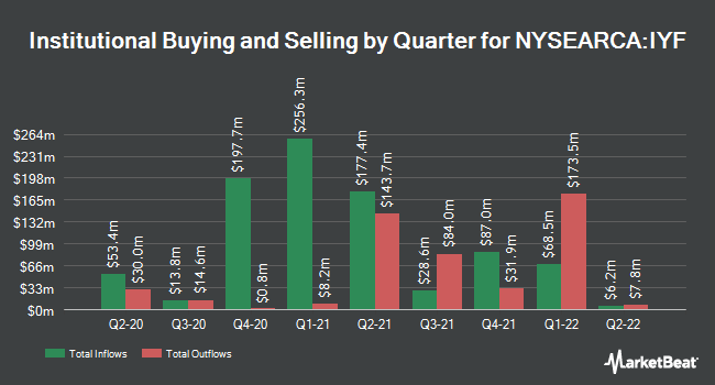 Institutional Ownership by Quarter for iShares US Financials ETF (NYSEARCA:IYF)