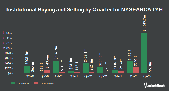 Institutional Ownership by Quarter for iShares U.S. Healthcare ETF (NYSEARCA:IYH)