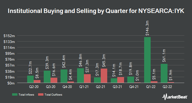 Institutional Ownership by Quarter for iShares U.S. Consumer Goods ETF (NYSEARCA:IYK)