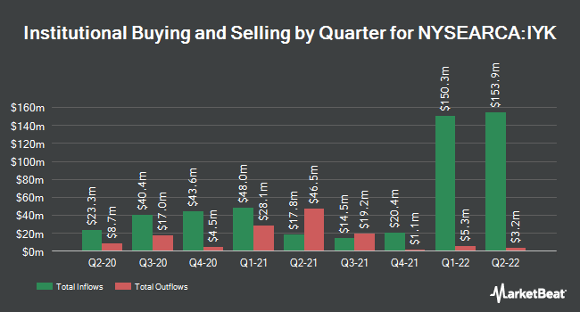 Institutional Ownership by Quarter for iShares US Consumer Goods ETF (NYSEARCA:IYK)