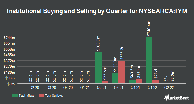 Institutional Ownership by Quarter for iShares U.S. Basic Materials ETF (NYSEARCA:IYM)
