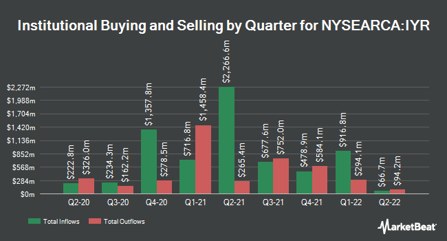 Institutional Ownership by Quarter for iShares US Real Estate ETF (NYSEARCA:IYR)
