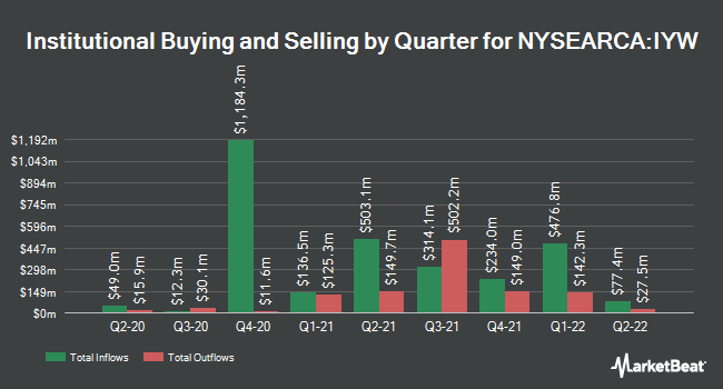 Institutional Ownership by Quarter for iShares US Technology ETF (NYSEARCA:IYW)