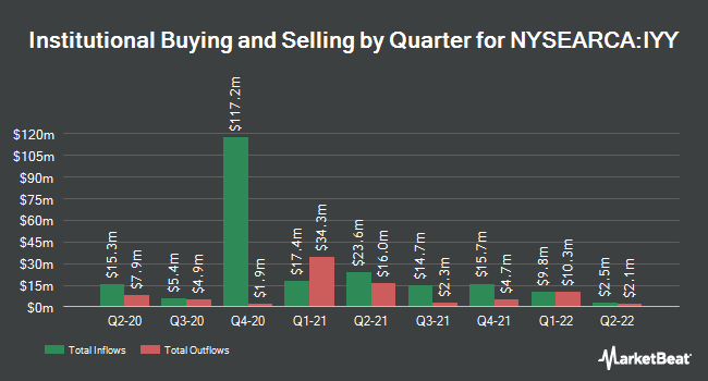 Institutional Ownership by Quarter for iShares Dow Jones U.S. ETF (NYSEARCA:IYY)