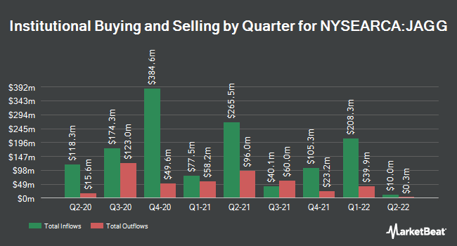 Institutional Ownership by Quarter for JPMorgan U.S. Aggregate Bond ETF (NYSEARCA:JAGG)