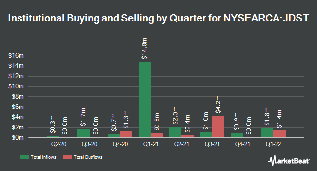 Institutional Ownership by Quarter for Direxion Daily Junior Gold Miners Index Bear 3x Shares (NYSEARCA:JDST)