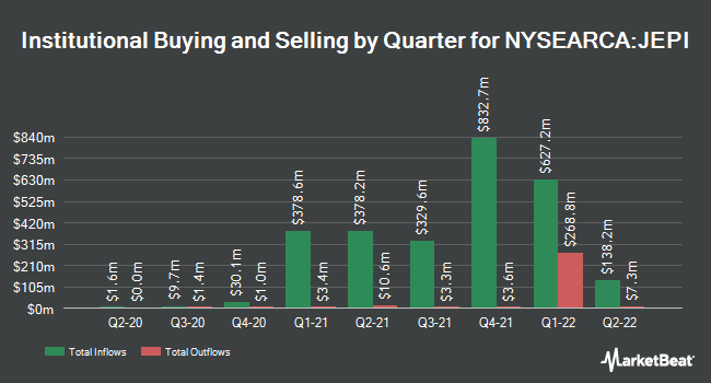 Institutional Ownership by Quarter for JPMorgan Equity Premium Income ETF (NYSEARCA:JEPI)