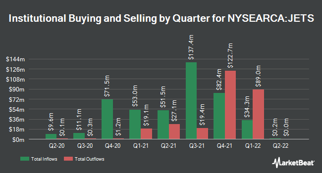 Institutional Ownership by Quarter for U.S. Global Jets ETF (NYSEARCA:JETS)