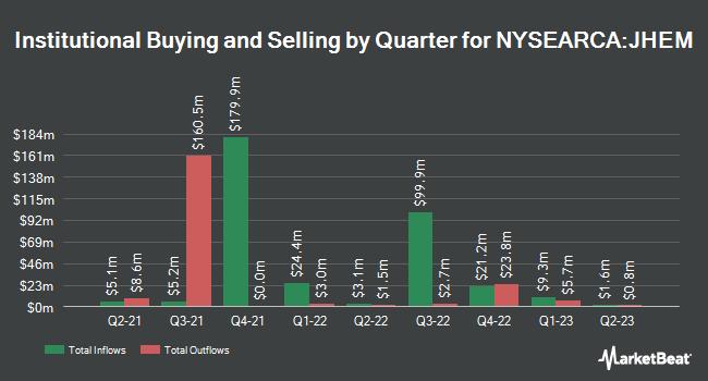Institutional Ownership by Quarter for John Hancock Multifactor Emerging Markets ETF (NYSEARCA:JHEM)