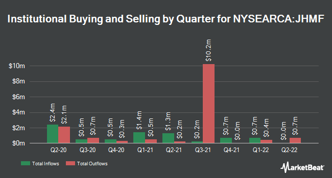 Institutional Ownership by Quarter for John Hancock Multifactor Financials ETF (NYSEARCA:JHMF)