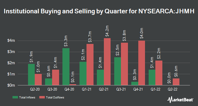 Institutional Ownership by Quarter for John Hancock Multifactor Healthcare ETF (NYSEARCA:JHMH)