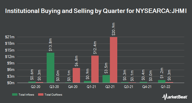 Institutional Ownership by Quarter for John Hancock Multifactor Industrials ETF (NYSEARCA:JHMI)