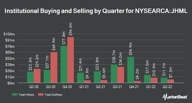 Institutional Ownership by Quarter for John Hancock Multifactor Large Cap ETF (NYSEARCA:JHML)