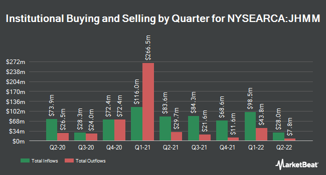 Institutional Ownership by Quarter for John Hancock Multifactor Mid Cap ETF (NYSEARCA:JHMM)