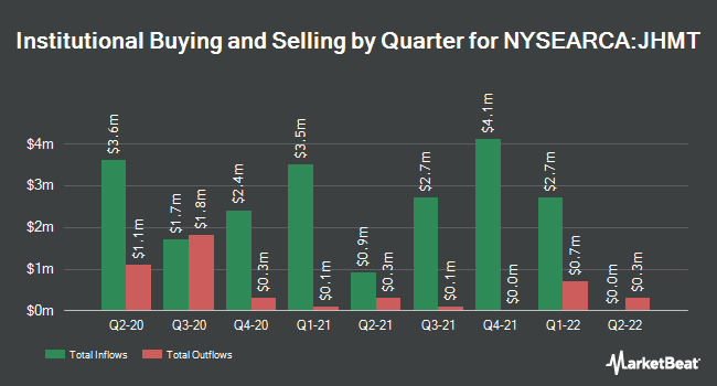 Institutional Ownership by Quarter for John Hancock Multifactor Technology ETF (NYSEARCA:JHMT)