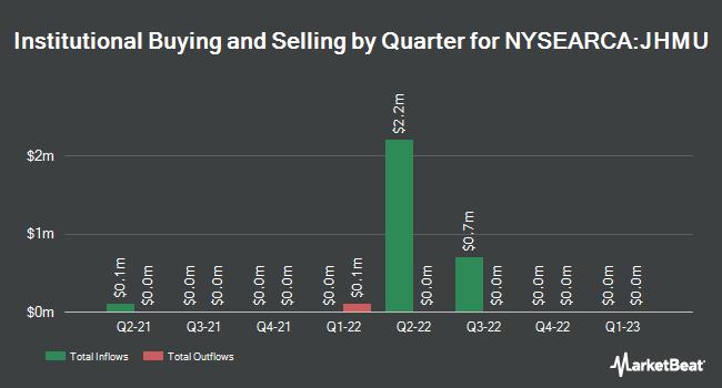 Institutional Ownership by Quarter for John Hancock Multifactor Utilities ETF (NYSEARCA:JHMU)