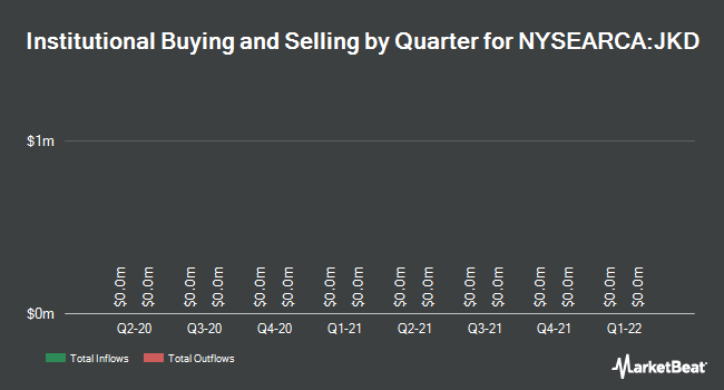 Institutional Ownership by Quarter for iShares Morningstar Large-Cap ETF (NYSEARCA:JKD)