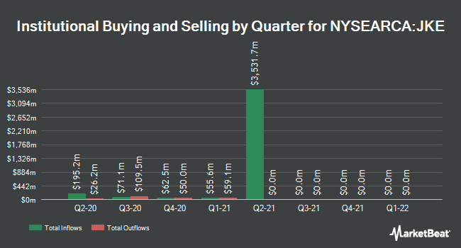 Institutional Ownership by Quarter for iShares Morningstar Large-Cap Growth ETF (NYSEARCA:JKE)
