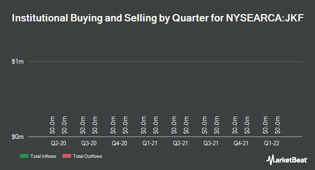 Institutional Ownership by Quarter for iShares Morningstar Large-Cap Value ETF (NYSEARCA:JKF)