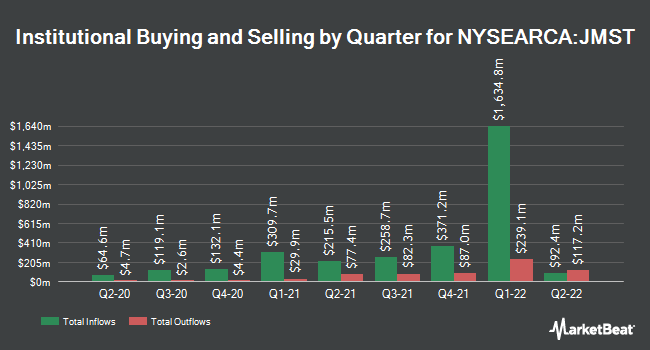 Institutional Ownership by Quarter for JPMorgan Ultra-Short Municipal Income ETF (NYSEARCA:JMST)
