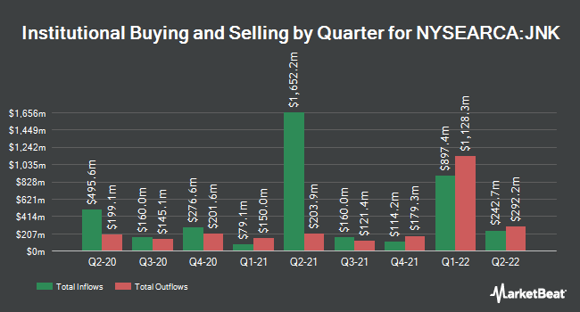 Institutional Ownership by Quarter for SPDR Bloomberg Barclays High Yield Bond ETF (NYSEARCA:JNK)