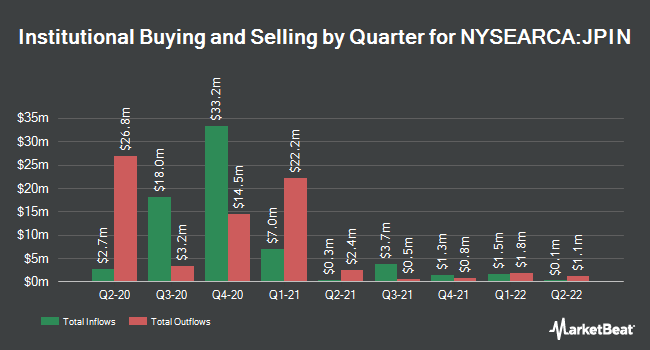 Institutional Ownership by Quarter for Diversified Return International Equity ETF (NYSEARCA:JPIN)