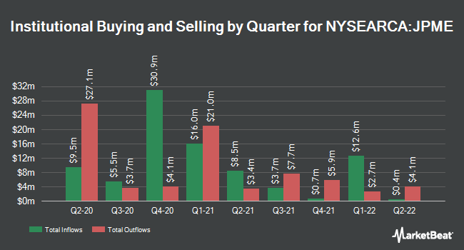 Institutional Ownership by Quarter for JPMorgan Diversified Return U.S. Mid Cap Equity ETF (NYSEARCA:JPME)