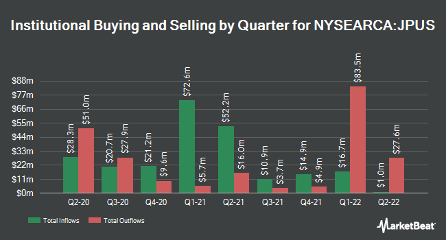 Institutional Ownership by Quarter for JPMorgan Diversified Return US Equity ETF (NYSEARCA:JPUS)