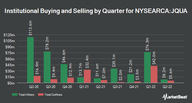 Institutional Ownership by Quarter for JPMorgan U.S. Quality Factor ETF (NYSEARCA:JQUA)