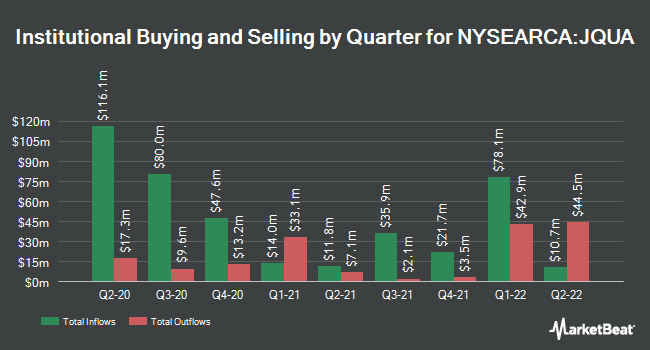 Institutional Ownership by Quarter for JPMorgan US Quality Factor ETF (NYSEARCA:JQUA)