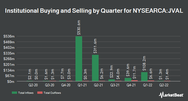 Institutional Ownership by Quarter for JPMorgan US Value Factor ETF (NYSEARCA:JVAL)
