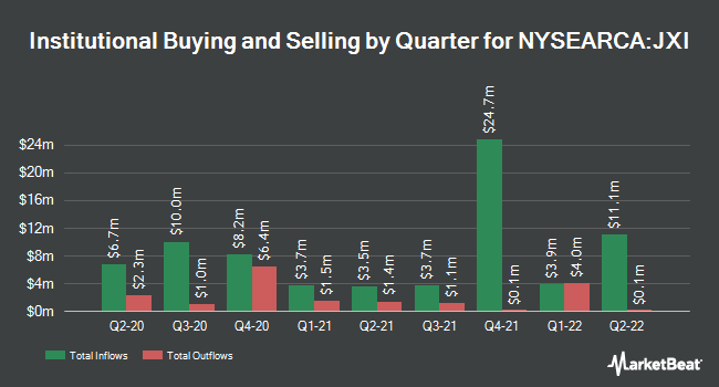 Institutional Ownership by Quarter for iShares Global Utilities ETF (NYSEARCA:JXI)